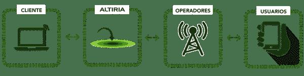 Pasarela SMS gateway