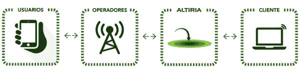 Pasarela SMS Premium gateway